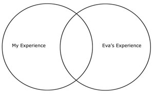 Venn Diagram showing the relationship of my experience and Eva's experience