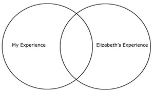 Venn Diagram showing the relationship of my experience and Elizabeth's experience