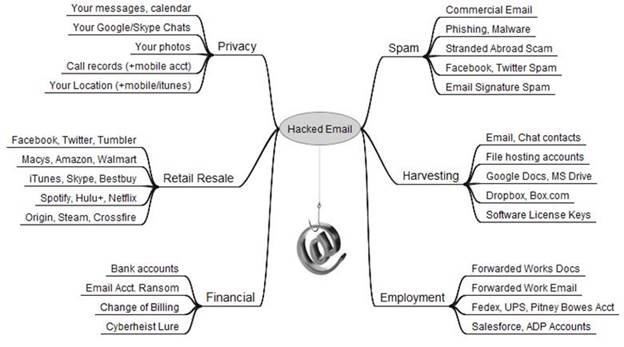 Figure 1. Value and Uses of Hacked Email.