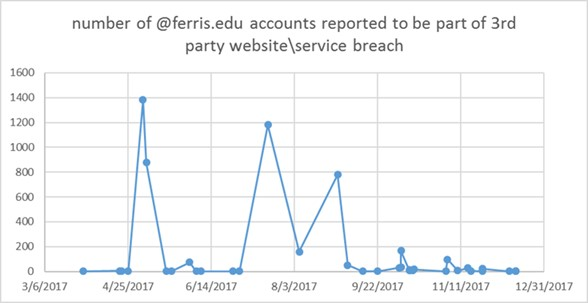 Figure 4. Number @ferris.edu accounts that ITS detected and assisted with in 2017.